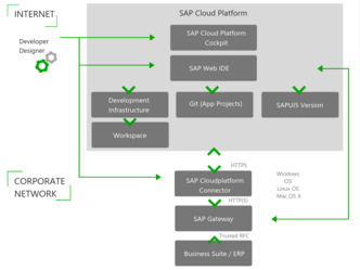 Schaubild Architektur SAP WebIDE in SAP Cloud Platform NEO